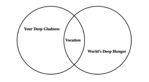 A Venn diagram with two overlapping circles. The circle on the left represents Your Deep Gladness, the circle on the right represents the World's Deep Hunger. Where they overlap represents Vocation.