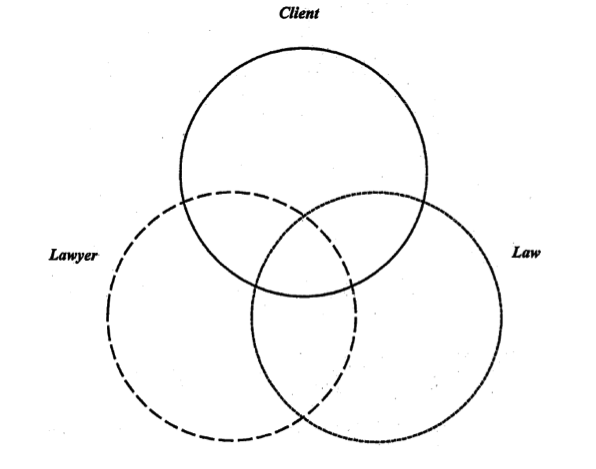 A three-way Venn diagram representing the Client in the upper middle ring, the Law in the Lower right ring, and the Lawyer in the lower left ring.