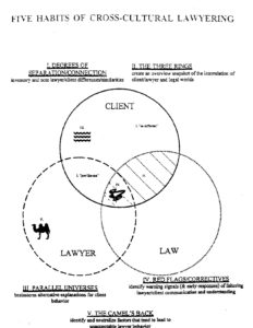 The Five Habits of Cross-cultural Lawyering. This image lists the five habits as well as displaying the three rings from Habit two, representing the Client, Lawyer, and Law in a Venn diagram.
